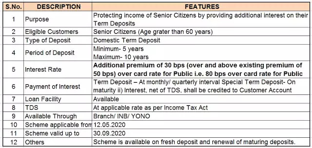 SBI we Care Fixed Deposit
