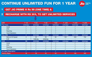 Reliance Jio Prime Online Recharge