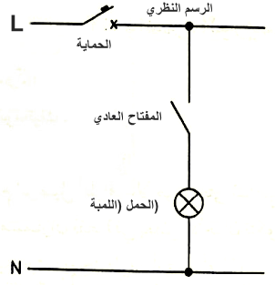 الرسم النظري لدائرة لمبة بمفتاح