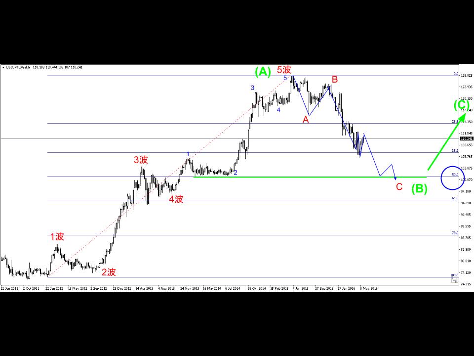 usd.jpy-chart3