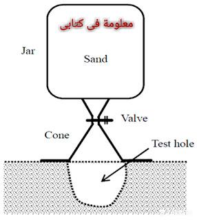 Description of the sand cone test