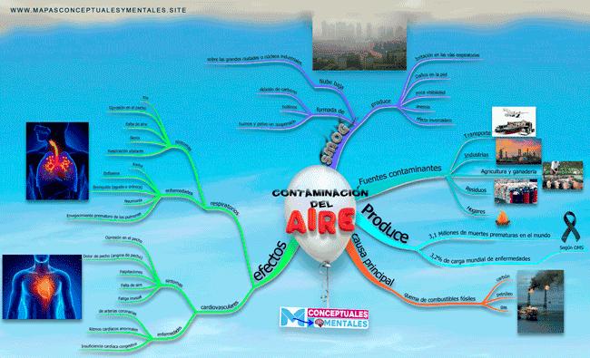 Mapa mental de la contaminación del aire bonito con muchas imágenes