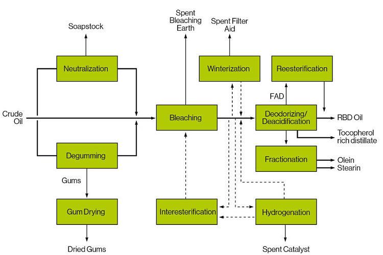 Flujograma del proceso de refinación de aceite vegetal