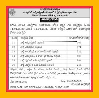 AP Grama Ward Sachivalayam Recruitment Notification for Various Posts Apply Online @gramasachivalayam.ap.gov.in