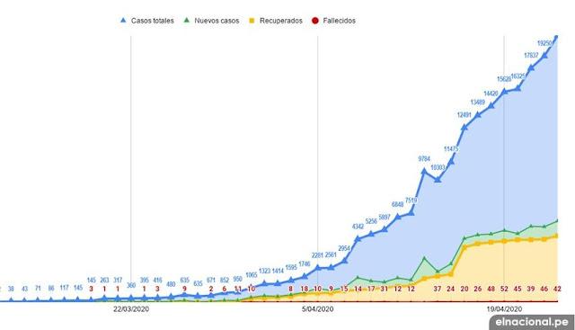 Cifra de infectados por coronavirus en peru
