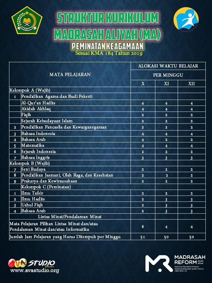 Struktur Kurikulum Madrasah Aliyah (MA) - Keagamaan  TP. 2021/2022 - Kurikulum 2013