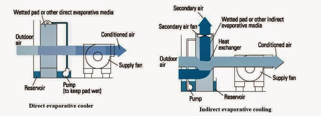 Electrical Rules And Calculations For Air Conditioning