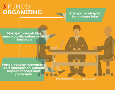 Pengertian Pengorganisasian (Organizing) dan Konsep Pengorganisasian