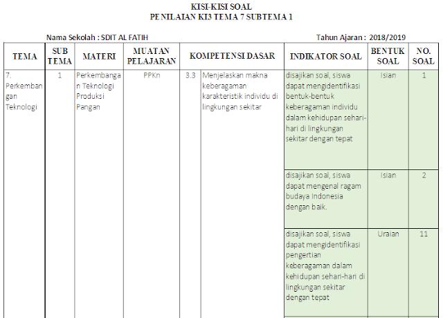 Kisi-kisi Soal KI-3 & KI-4 Kelas 3 SD/MI: Tema 7
