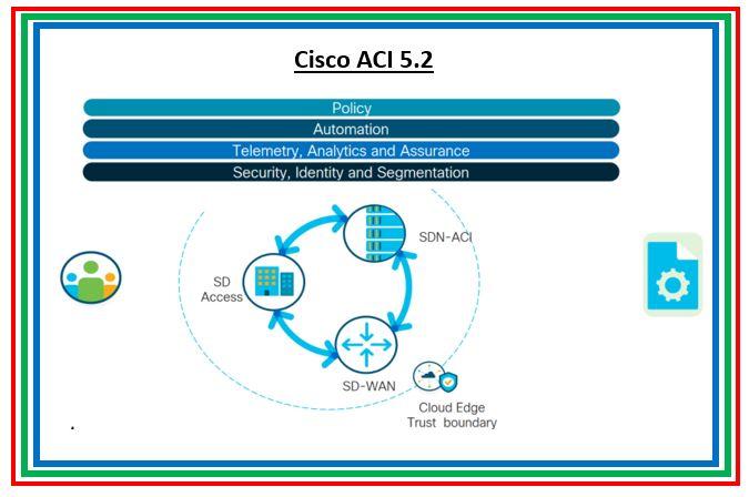 Updates in Cisco ACI 5.2