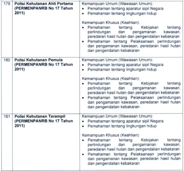 kisi kisi materi skb Polisi Kehutanan Ahli Pertama, Pemula dan Terampil formasi cpns tahun 2021 tomatalikuang.com