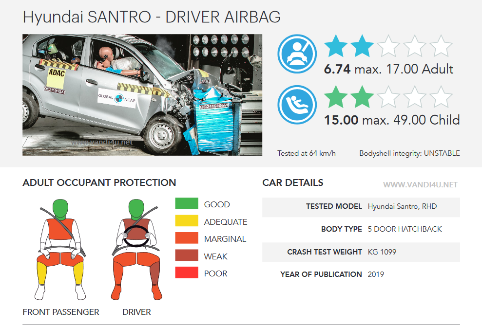 Hyundai Santro achieves 2 star rating in Global NCAP crash test: Detailed Report | VANDI4U