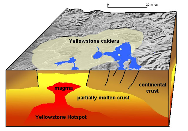 What Happens Under the Yellowstone Volcano?