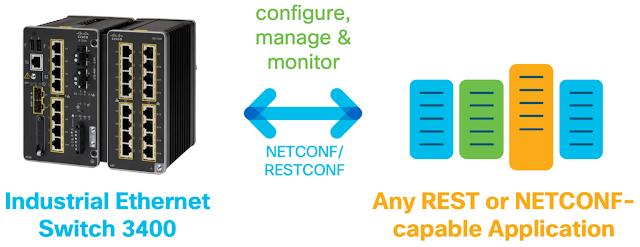 Cisco Prep, Cisco Tutorial and Material, Cisco Study Material, Cisco Exam Prep