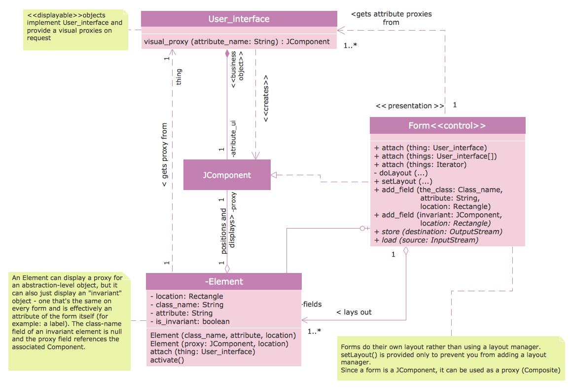 component relationship diagram lewis dot for gold conceptdraw uml diagrams as a tool software