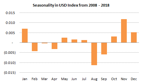 DXY Seasonality 2008 - 2018