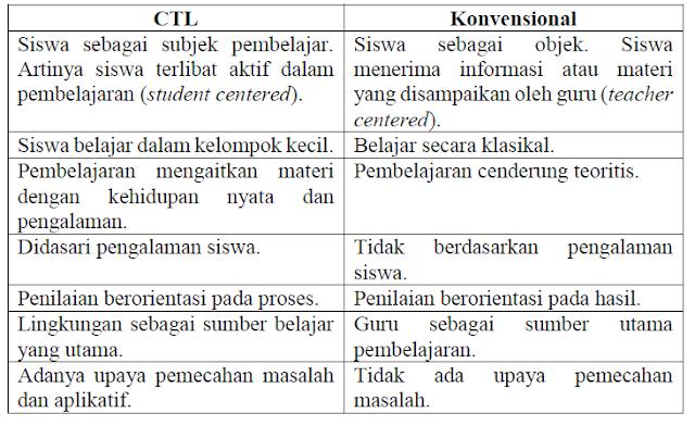 Perbedaan Pendekatan Kontekstual dengan Pendekatan Konvensional
