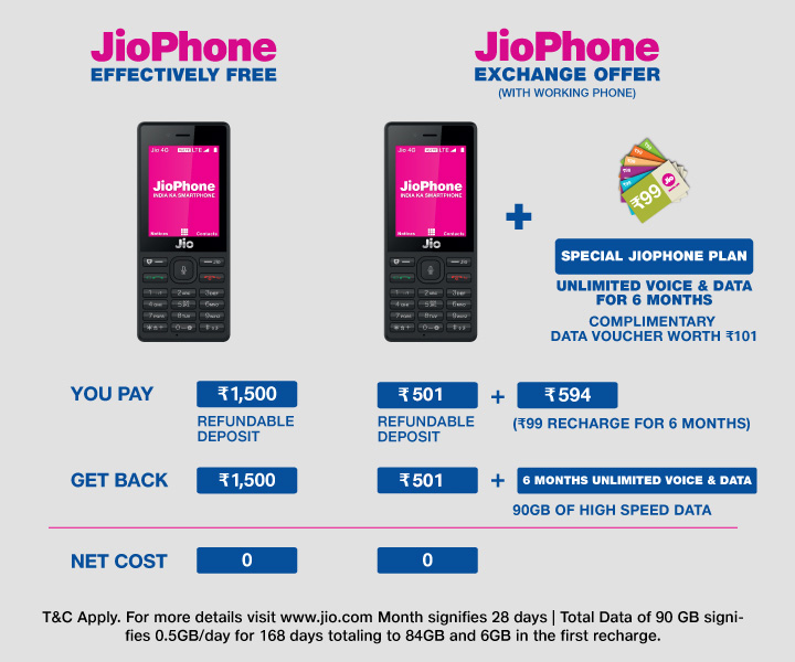 Jio Phone at Rs 501 on exchange: Things to carry for exchange