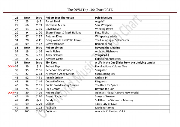 robertslap One World Music Top 100 Chart January 2016 - music chart