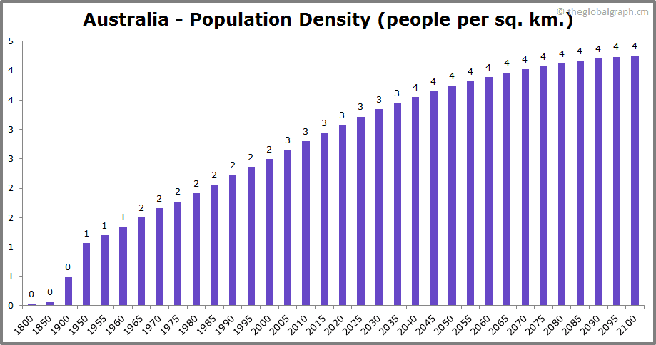Australia  Population Density (people per sq. km.)