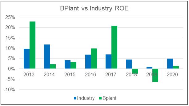 BPlant vs Industry ROE