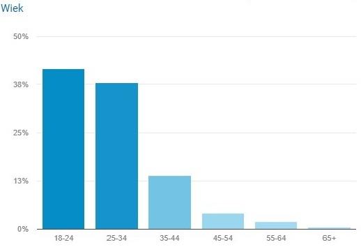 statystyki bloga lifestylowego Pomysłowa