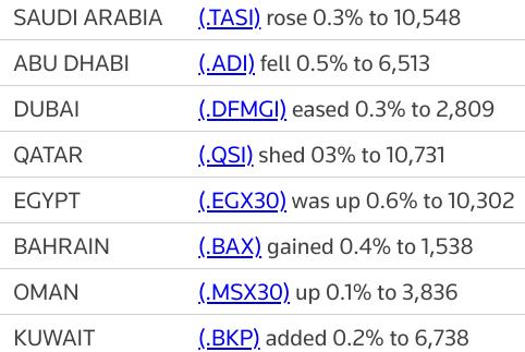 MIDEAST STOCKS Most major Gulf markets fall, #Saudi bucks trend | Reuters