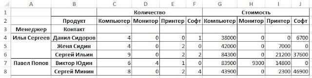 Excel и Python. Создание сводной таблицы при помощи Python