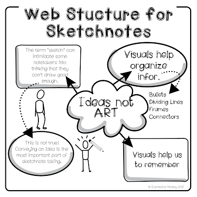 The Visual Structure of Sketchnotes - The Web Structure for Sketchnotes