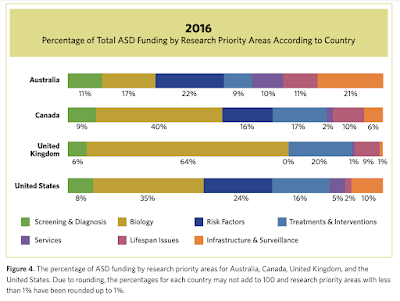 """A bar chart: """"Percentage of Total ASD Funding by Research Priority According to Country"""" The four countries are Australia, Canada, United Kingdom, and United States. Australia's percentages are Screening & Diagnosis: 11%, Biology: 17%, Risk Factors: 22%, Treatments & Interventions 9%, Services 10%, Lifespan Issues 11%, and Infrastructure & Surveillance 21%. Canada's percentages are Screening & Diagnosis: 9%, Biology: 40%, Risk Factors: 26%, Treatments & Interventions 27%, Services 2%, Lifespan Issues 10%, and Infrastructure & Surveillance 6%. United Kingdom's percentages are Screening & Diagnosis: 6%, Biology: 64%, Risk Factors: 0%, Treatments & Interventions 20%, Services 1%, Lifespan Issues 9%, and Infrastructure & Surveillance1%. United State's percentages are Screening & Diagnosis: 8%, Biology: 35%, Risk Factors: 24%, Treatments & Interventions 16%, Services 5%, Lifespan Issues 2%, and Infrastructure & Surveillance10%."""