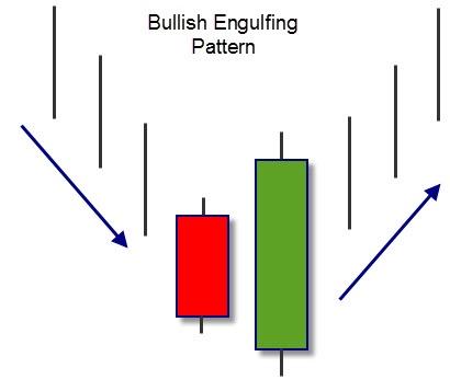 Bullish Engulfing