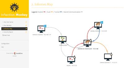 Cyber Attack Simulation