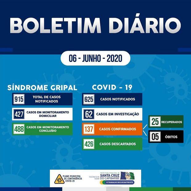 Santa Cruz do Capibaribe fecha a semana com 137 casos confirmados de Covid-19 e 5 óbitos
