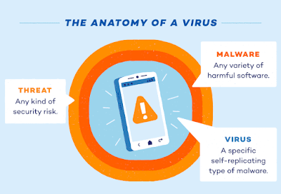 How to find and remove virus from Android or iPhone?  Learn easy methods