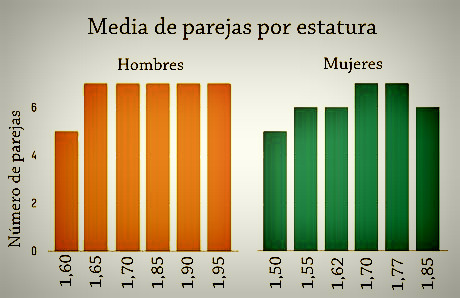 media de parejas por estatura