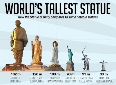 Which country has the tallest statue at present?