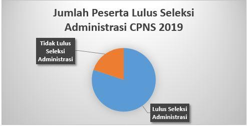 Jumlah Peserta CPNS 2019 Lulus Seleksi Administrasi