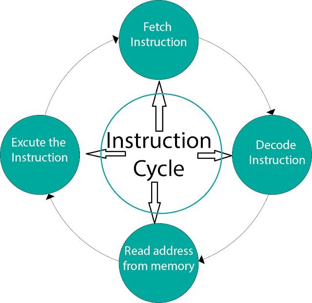 Instruction Cycles | Computer Organization and Architecture