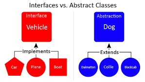 Abstract Classes and Interface in PHP