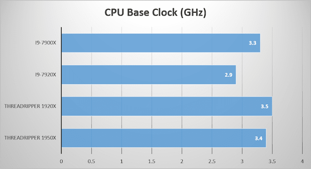 Intel Core i9-7920X base clock
