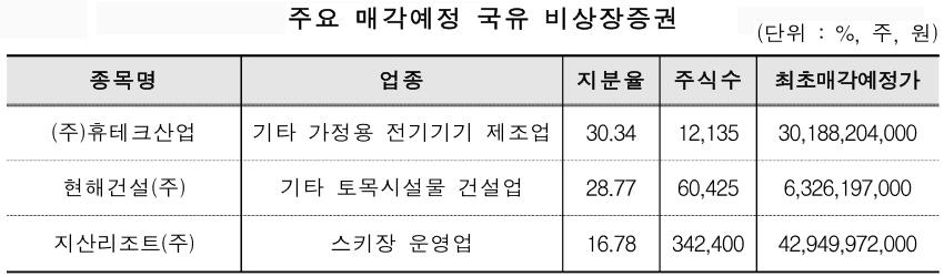 캠코, 1,561억원 규모 국유증권 1월 18일부터 공개 입찰