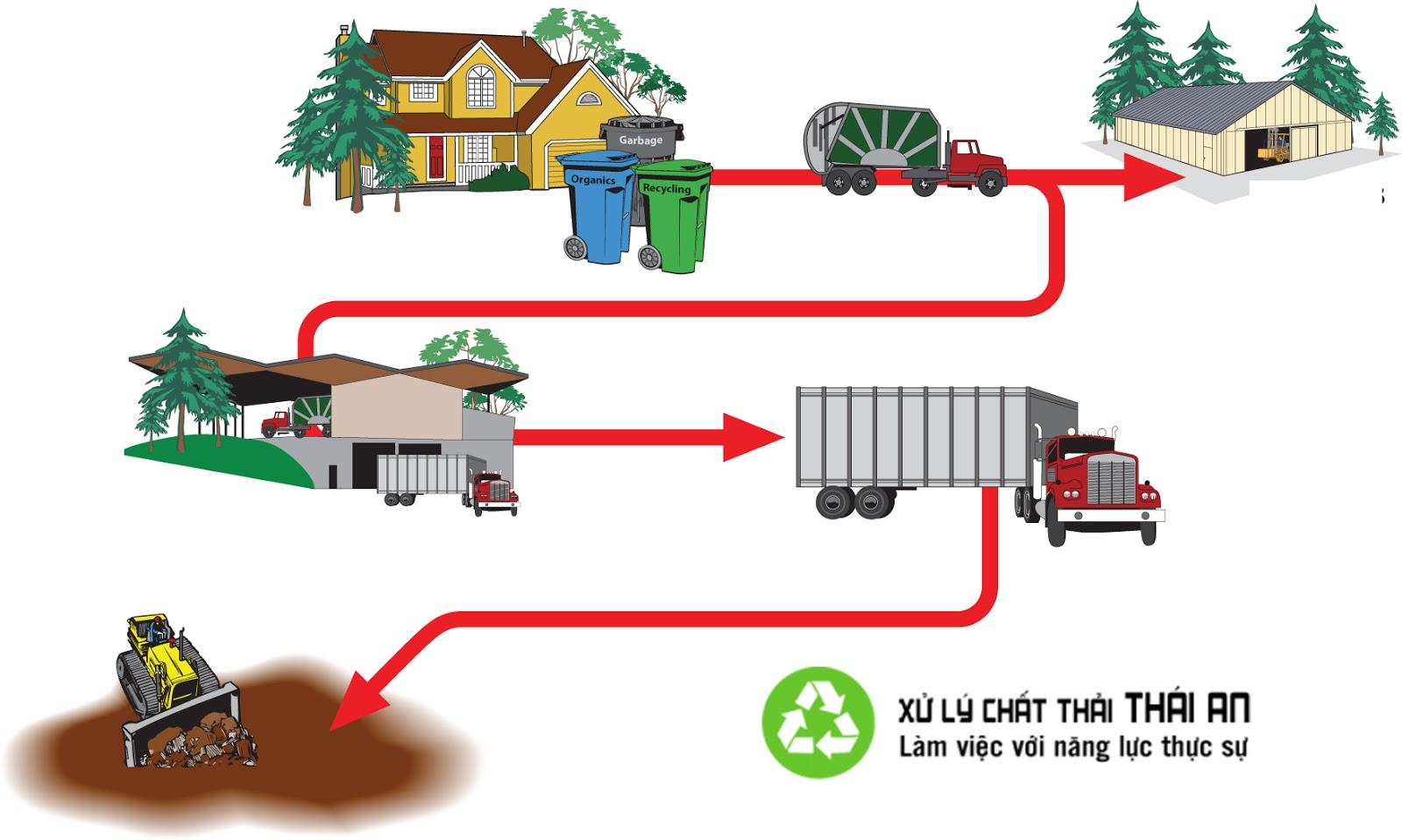 quy trình xử lý rác thải sinh hoạt, quy trình xử lý rác thải công nghiệp, xử lý rác thải sinh hoạt bằng phương pháp sinh học, xử lý rác thải sinh hoạt nông thôn, xử lý rác thải ở việt nam, phương pháp xử lý rác thải sinh hoạt, xử lý rác thải sinh hoạt bằng phương pháp đốt, quy trình xử lý rác thải y tế xử lý chất thải xây dựng, cách xử lý rác thải xây dựng, phương pháp xử lý chất thải xây dựng, xây dựng khu xử lý rác thải, xây dựng nhà máy xử lý rác thải, xử lý rác thải xây dựng, dự án xây dựng nhà máy xử lý rác thải, xử lý chất thải rắn xây dựng