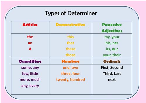 Pengertian, Jenis dan Contoh Determiner dalam Bahasa Inggris