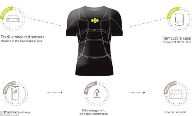 Heart Monitoring T-Shirt