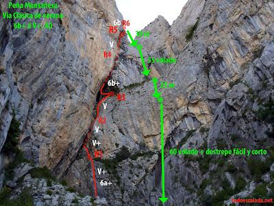 Croquis de la vía Clásica de Verano en Peña Montañesa y descenso