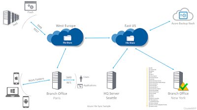 Azure File Sync Service