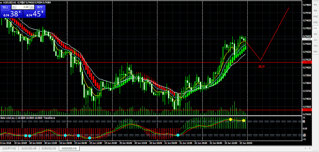 strategi trading dengan indikator heiken ashi smoothed