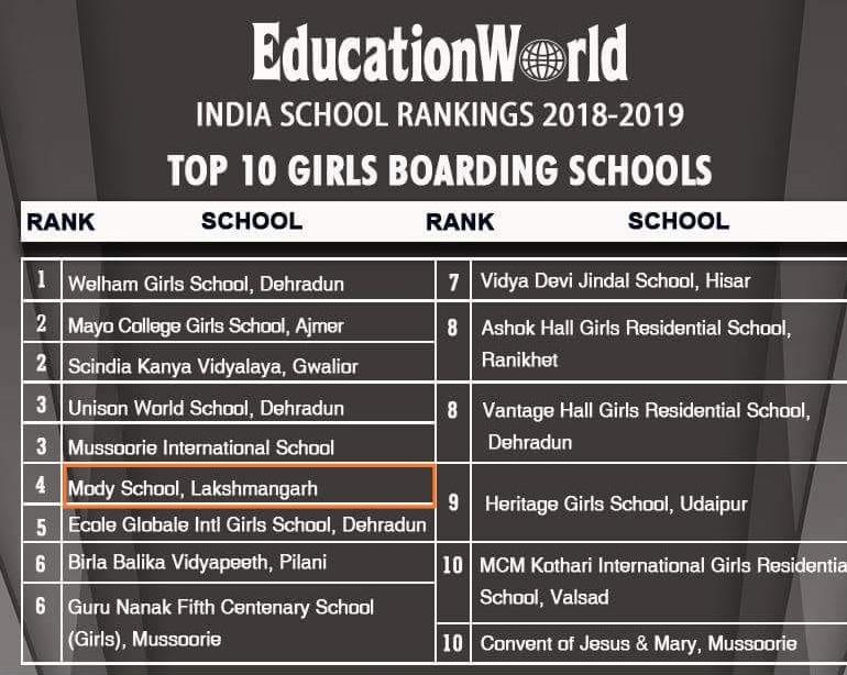 India School Rankings 2018-2019 | Mody School