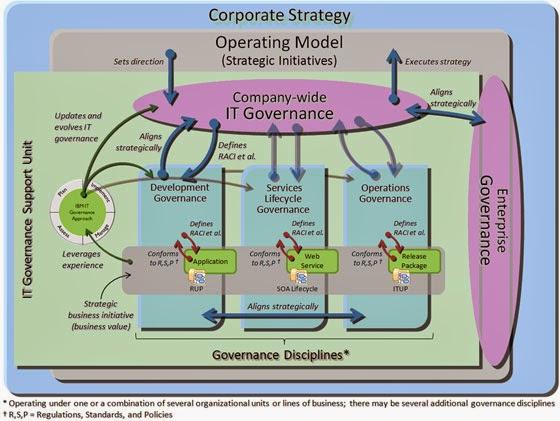It Governance Sistem Informasi Manajemen