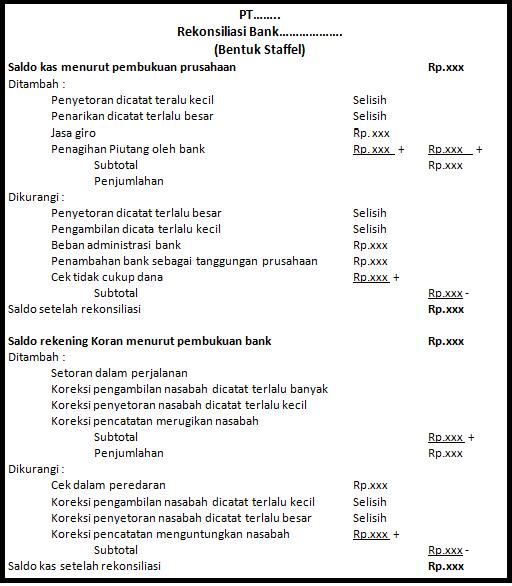 4 Bentuk Rekonsiliasi Bank